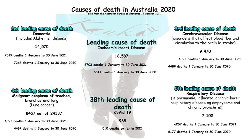 Causes of death in Australia 2020 Taken from the Australian Bureau of Statistics 12 October 2021  Leading cause of death Ischaemic Heart Disease   16,587   6703 deaths 1 January to 30 June 2021 6611 deaths 1 January to 30 June 2020  2nd leading cause of death  Dementia (includes Alzheimer disease)  14,575  7519 deaths 1 January to 30 June 2021 7265 deaths 1 January to 30 June 2020  3rd leading cause of death  Cerebrovascular Disease  (disorders that affect blood flow and circulation to the brain ie stroke)  9,470  4393 deaths 1 January to 30 June 2021  4489 deaths 1 January to 30 June 2020  4th leading cause of death  Malignant neoplasm of trachea,  bronchus and lung (Lung cancer)  8457 out of 24137  4393 deaths 1 January to 30 June 2021  4489 deaths 1 January to 30 June 2020  5th leading cause of death  Respiratory Disease  (ie pneumonia, influenza, chronic lower respiratory disease eg emphysema and chronic bronchitis)  7,102   6257 deaths 1 January to 30 June 2021   6177 deaths 1 January to 30 June 2020  38th leading cause of death  CoVid 19   968   510 deaths so far in 2021